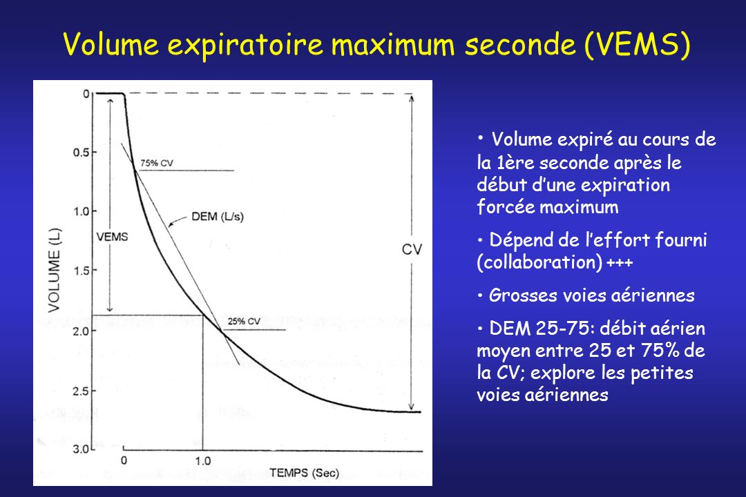 Volume expiratoire maximum seconde (VEMS)
