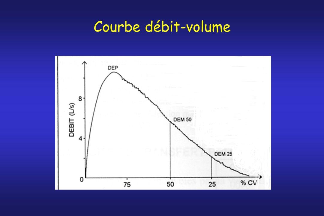 Courbe débit-volume