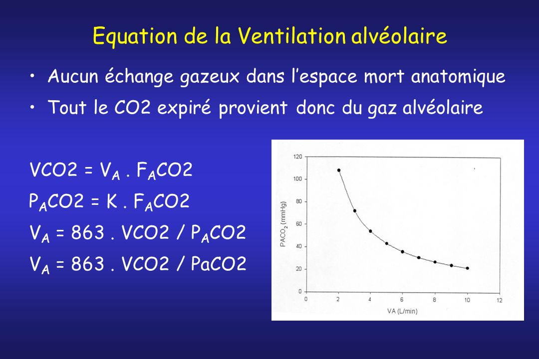 Equation de la Ventilation alvéolaire