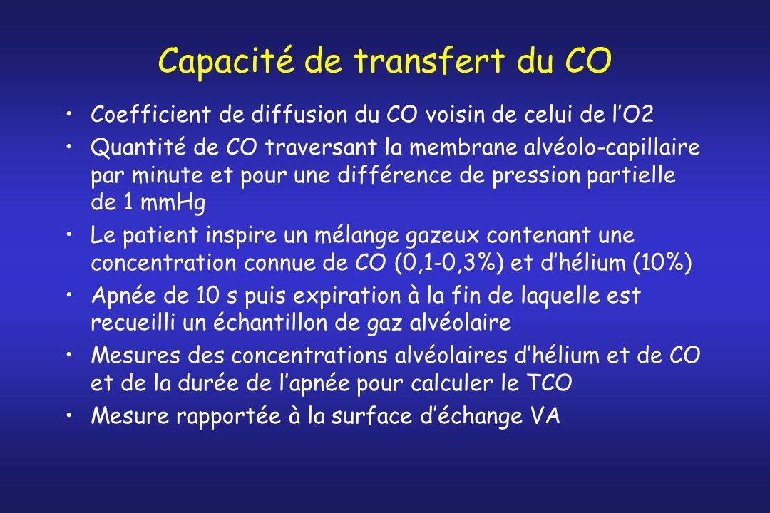 Capacité de transfert du CO
