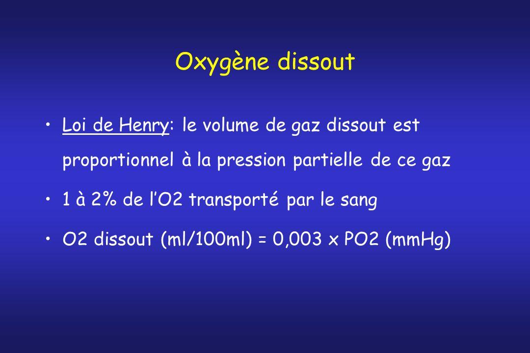 Oxygène dissout Loi de Henry: le volume de gaz dissout est proportionnel à la pression partielle de ce gaz.