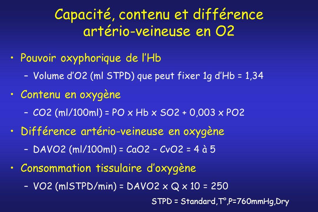 Capacité, contenu et différence artério-veineuse en O2