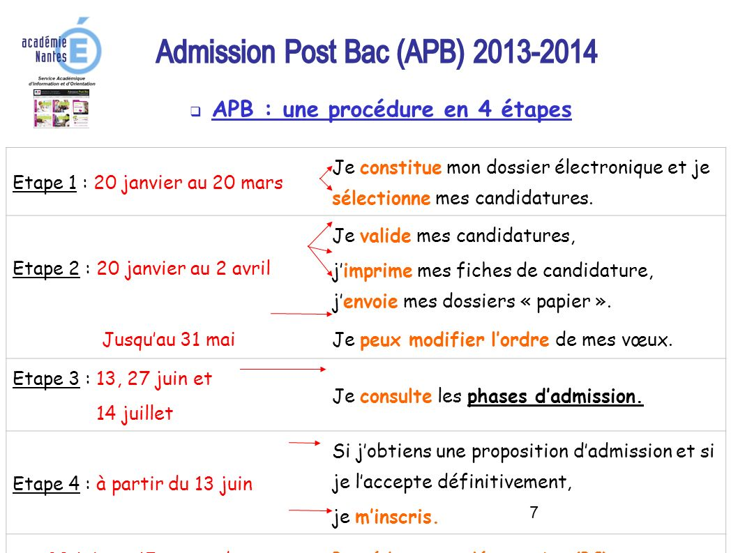 APB : une procédure en 4 étapes