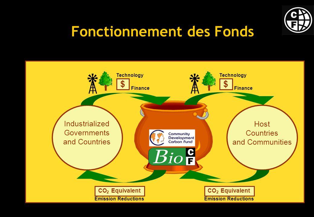 Fonctionnement des Fonds