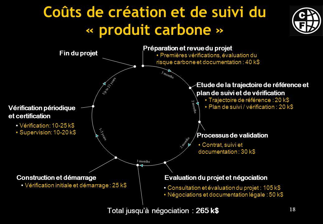 Coûts de création et de suivi du « produit carbone »