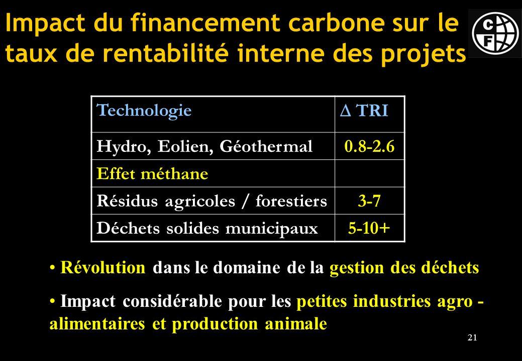 Impact du financement carbone sur le taux de rentabilité interne des projets