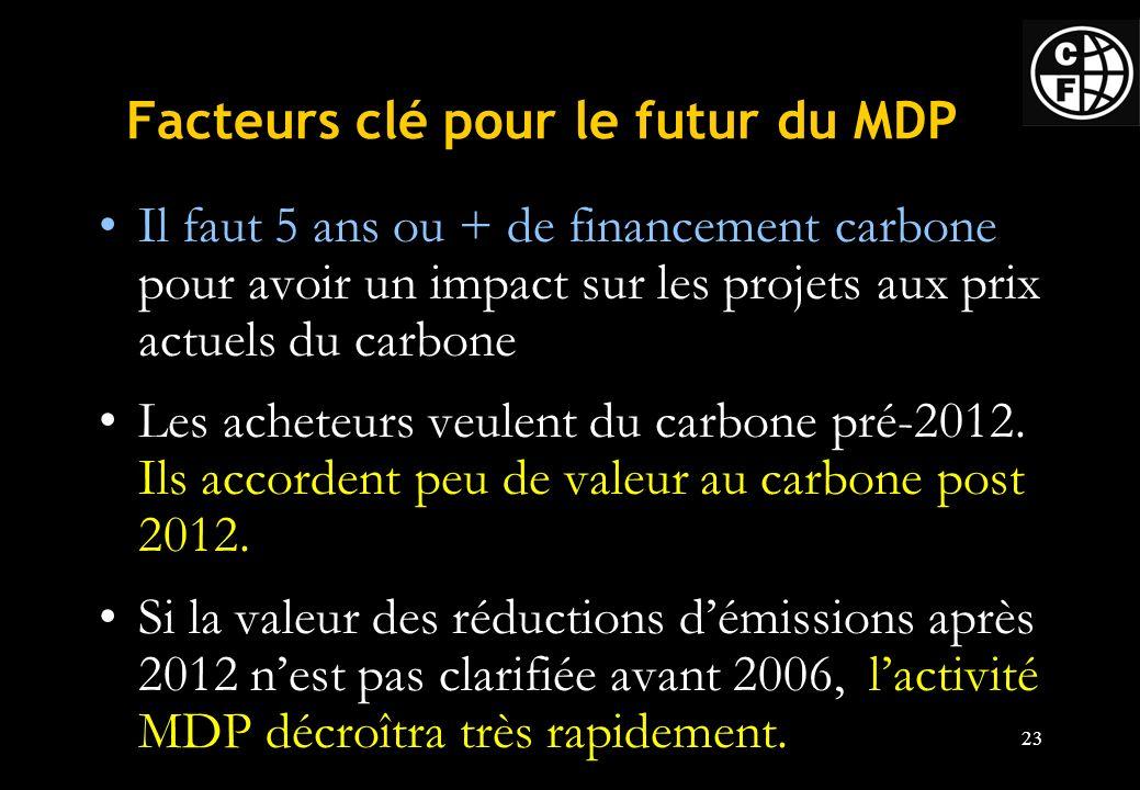 Facteurs clé pour le futur du MDP