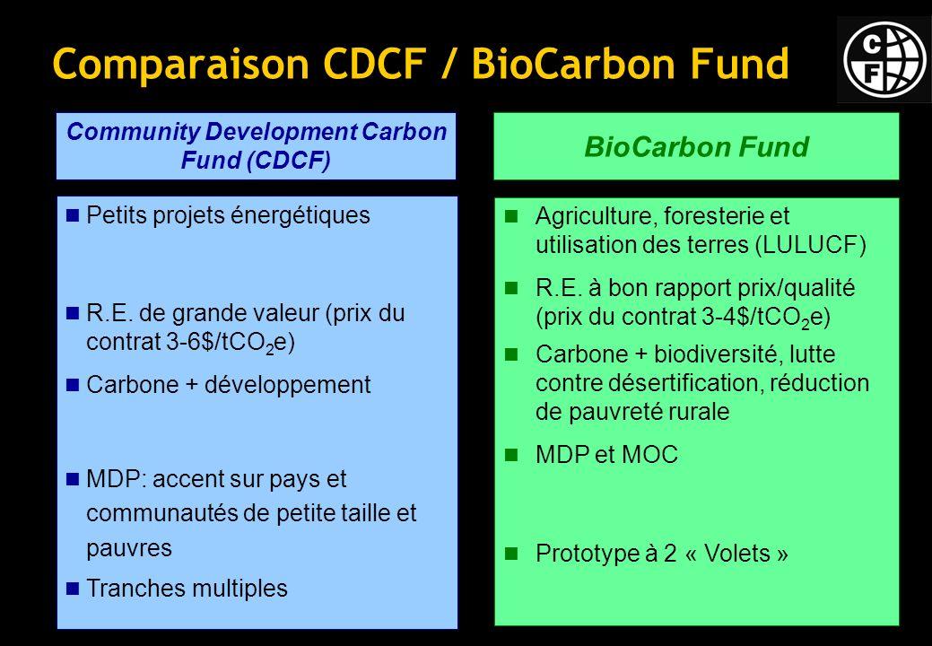 Comparaison CDCF / BioCarbon Fund