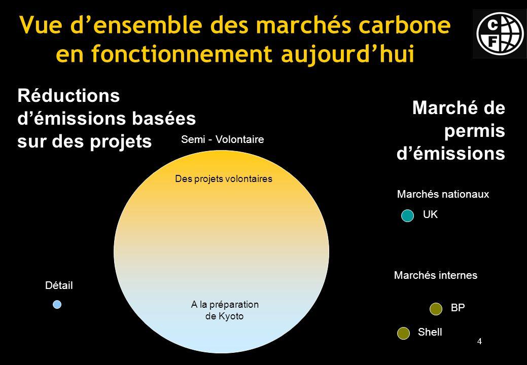 Vue d'ensemble des marchés carbone en fonctionnement aujourd'hui