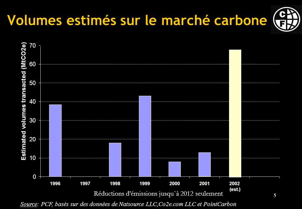 Volumes estimés sur le marché carbone