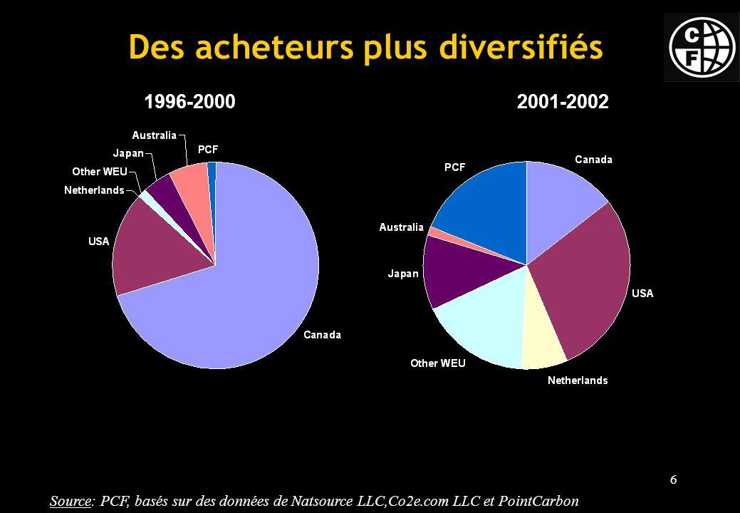 Des acheteurs plus diversifiés