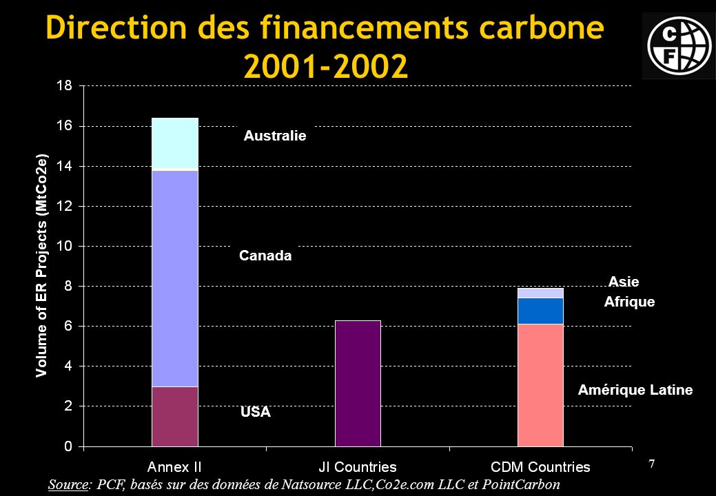 Direction des financements carbone 2001-2002