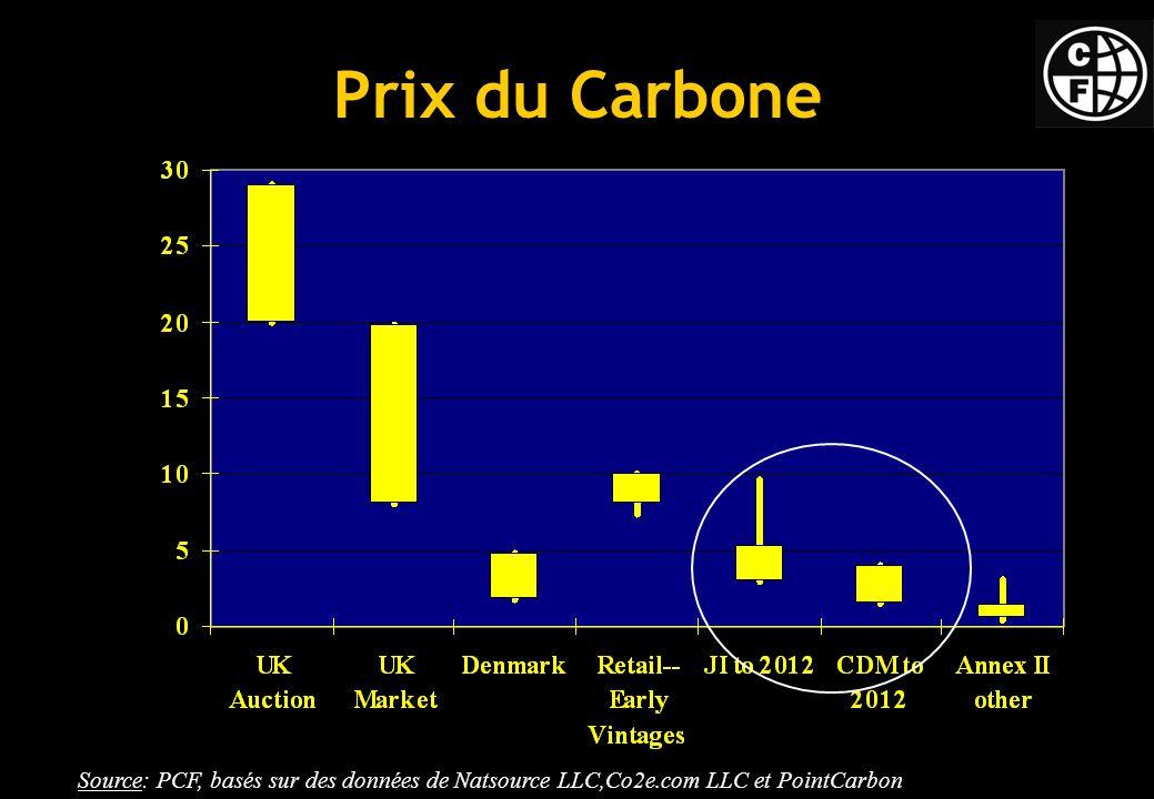 Prix du Carbone Source: PCF, basés sur des données de Natsource LLC,Co2e.com LLC et PointCarbon