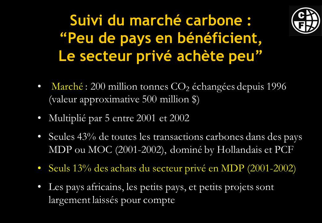 Suivi du marché carbone : Peu de pays en bénéficient, Le secteur privé achète peu