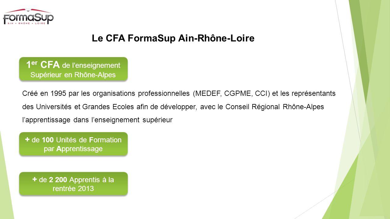 Le CFA FormaSup Ain-Rhône-Loire