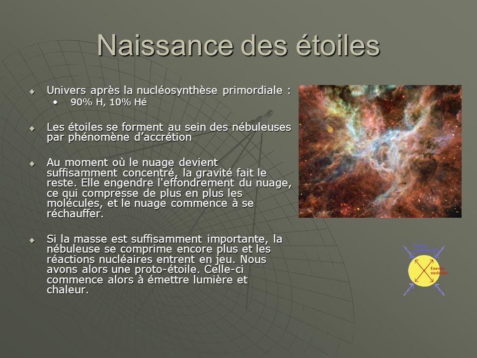 Naissance des étoiles Univers après la nucléosynthèse primordiale :