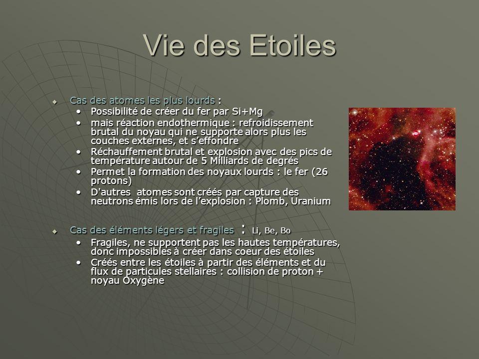 Vie des Etoiles Cas des atomes les plus lourds :