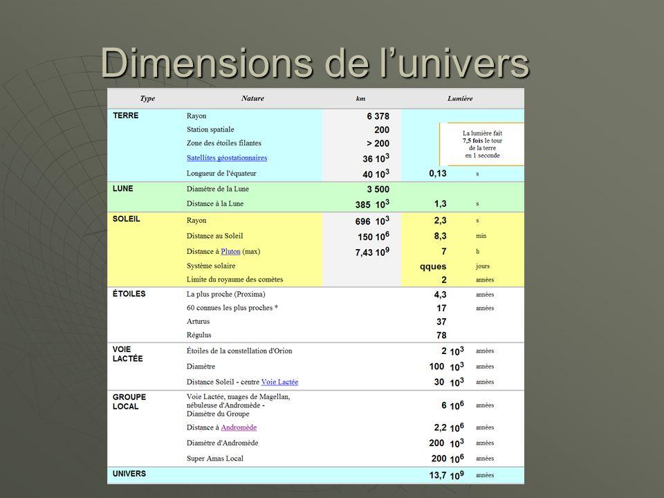 Dimensions de l'univers