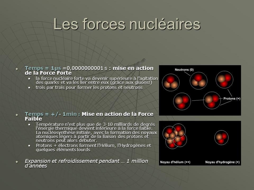 Les forces nucléaires Temps = 1µs =0,0000000001 s : mise en action de la Force Forte.