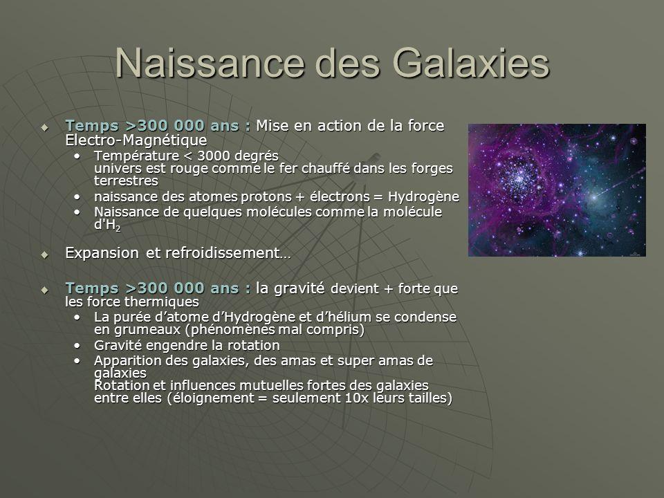 Naissance des Galaxies