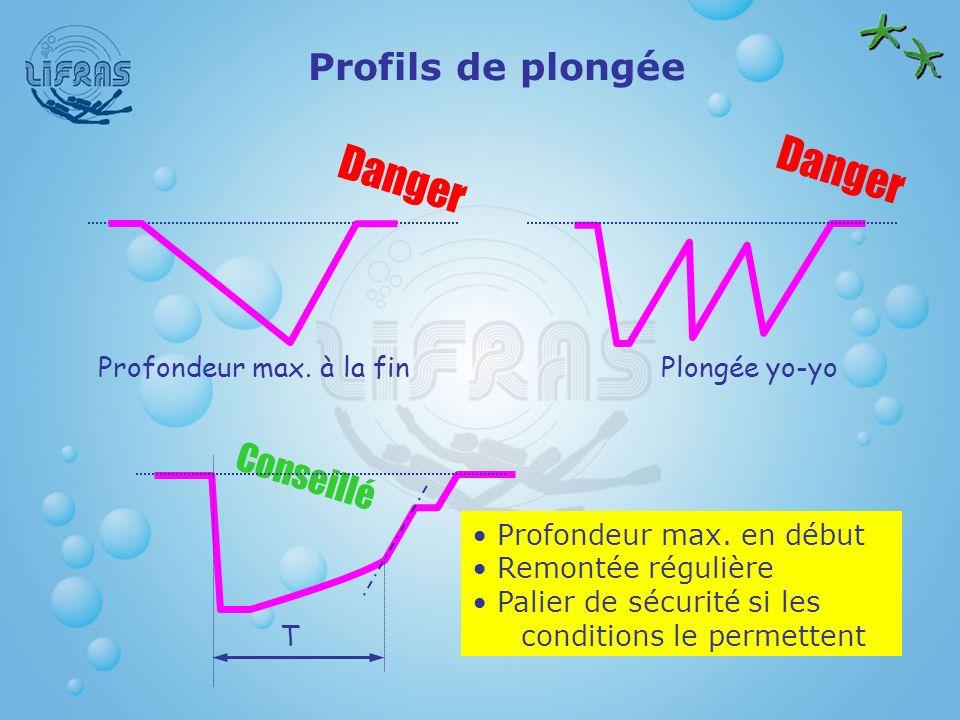 Danger Danger Profils de plongée Conseillé Profondeur max. à la fin