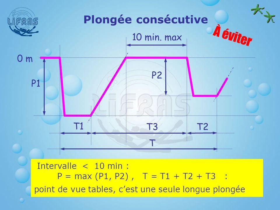 À éviter Plongée consécutive P1 P2 0 m 10 min. max T1 T2 T3 T