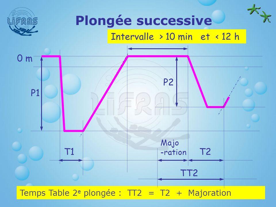 Plongée successive Intervalle > 10 min et < 12 h T1 P1 0 m T2 P2