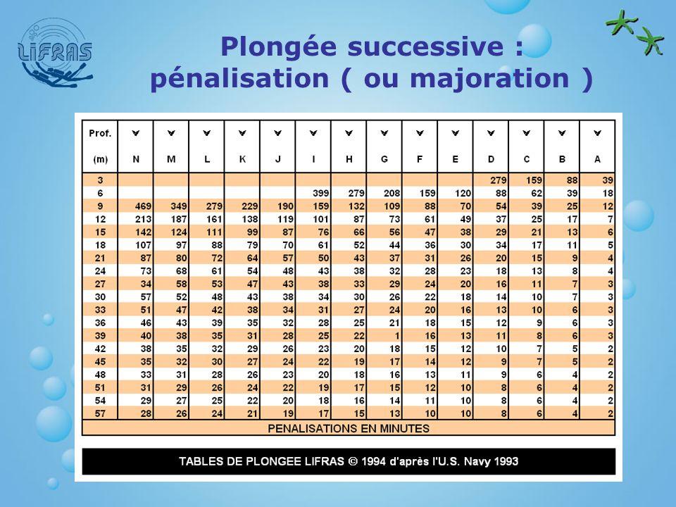Plongée successive : pénalisation ( ou majoration )
