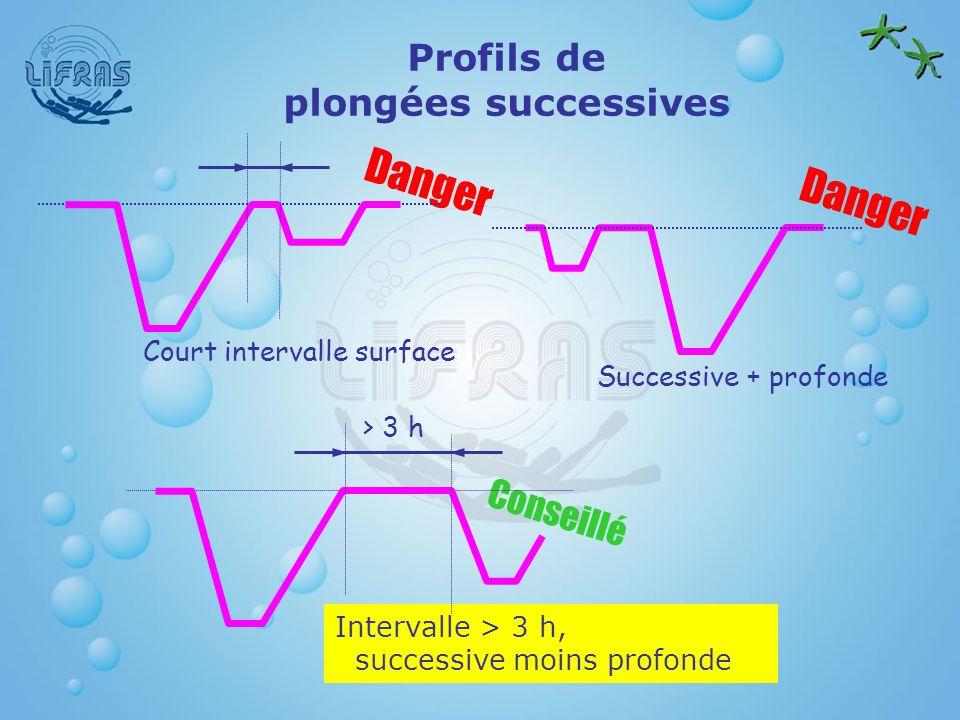 Profils de plongées successives
