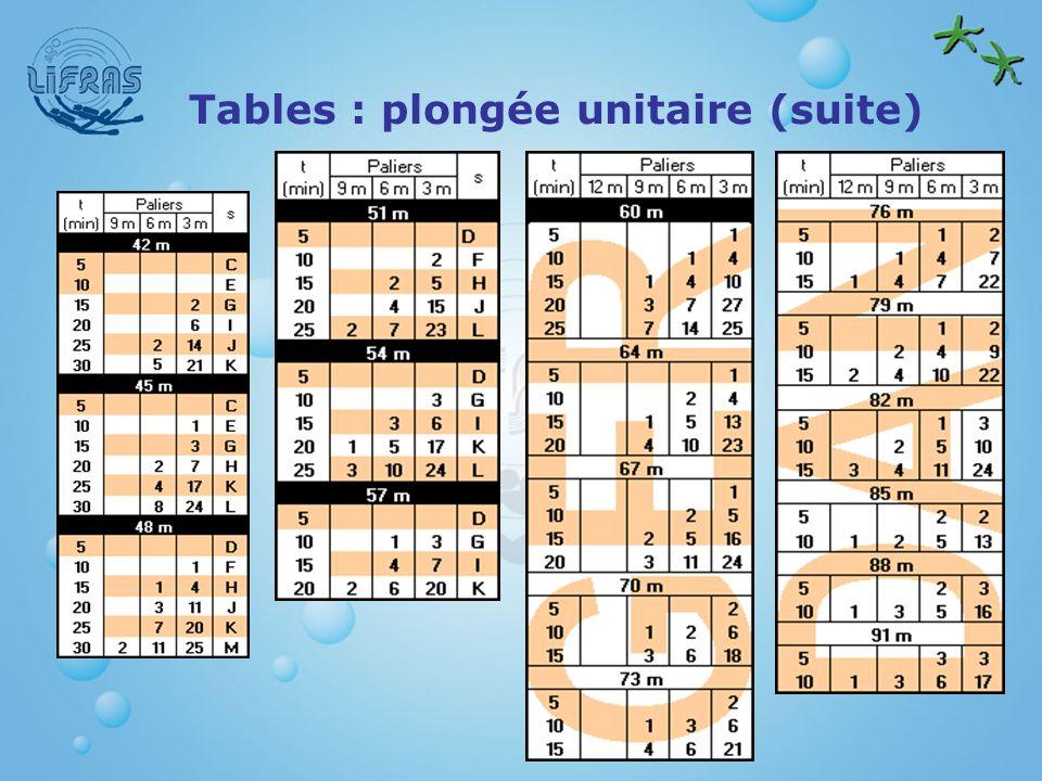 Tables : plongée unitaire (suite)
