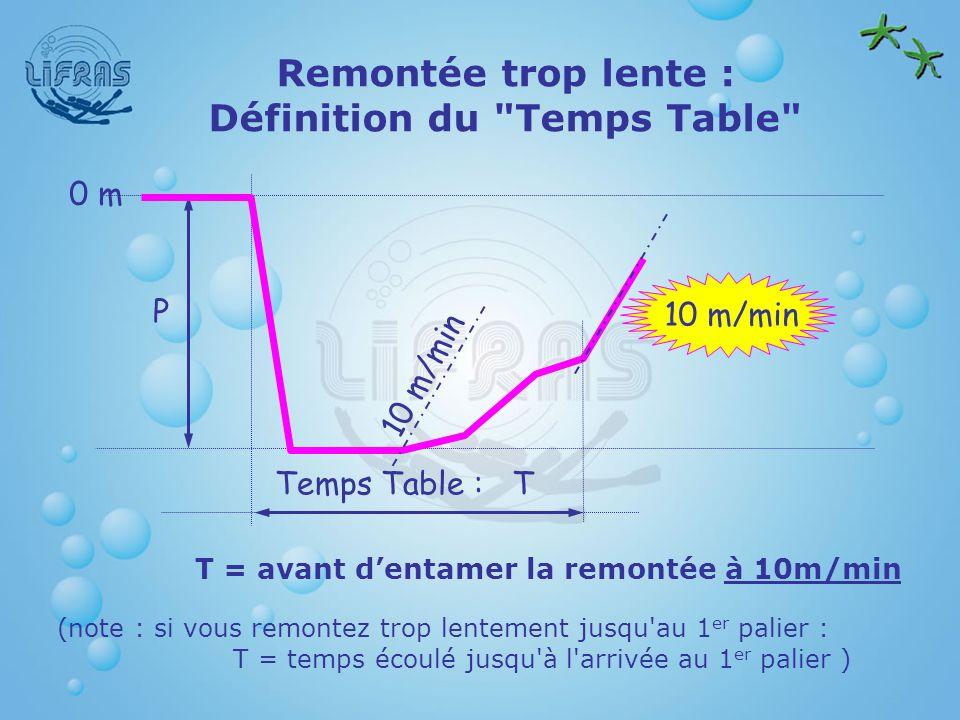 Remontée trop lente : Définition du Temps Table