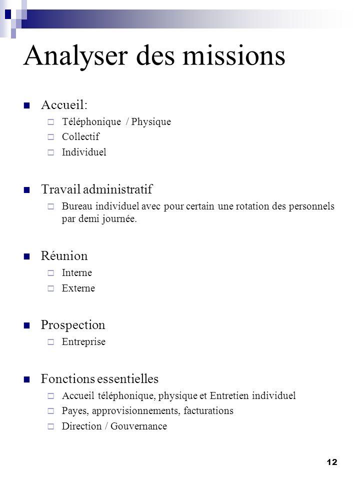 Analyser des missions Accueil: Travail administratif Réunion