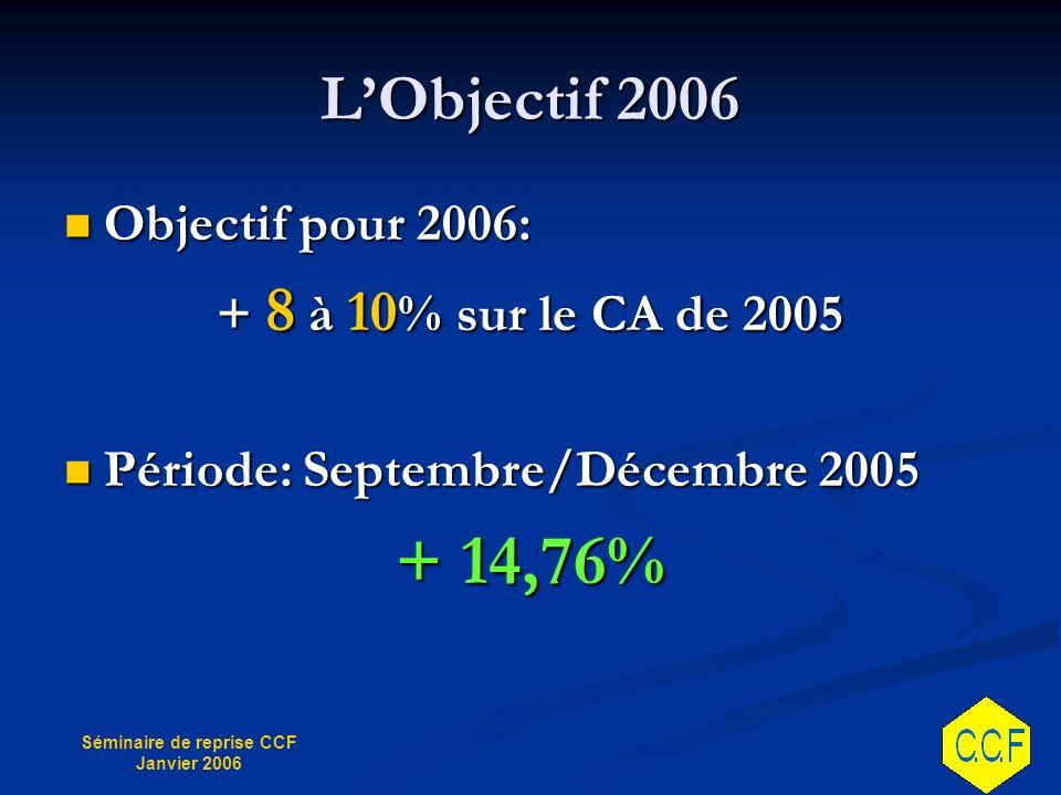 + 14,76% L'Objectif 2006 Objectif pour 2006: