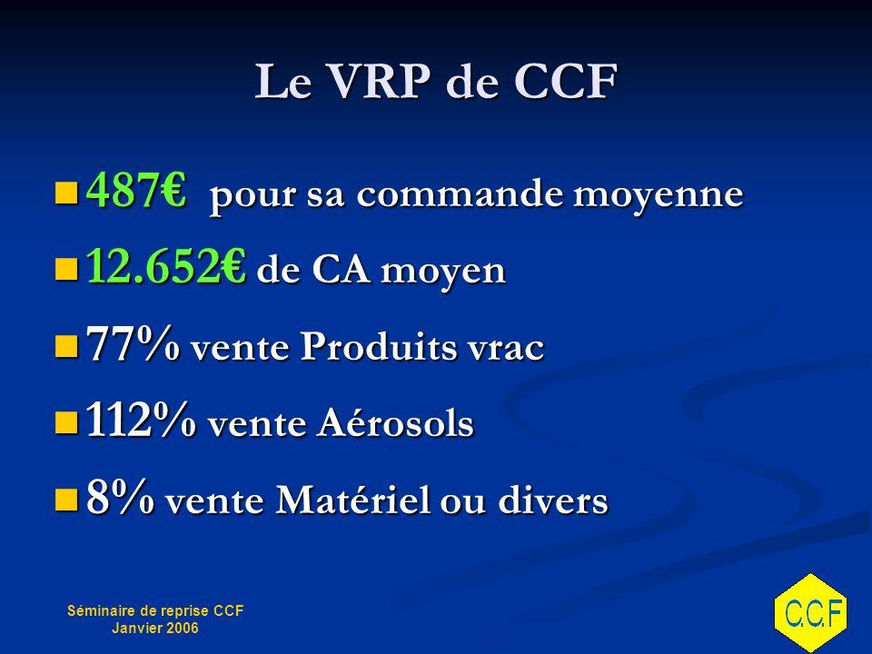 Le VRP de CCF 487€ pour sa commande moyenne. 12.652€ de CA moyen. 77% vente Produits vrac. 112% vente Aérosols.
