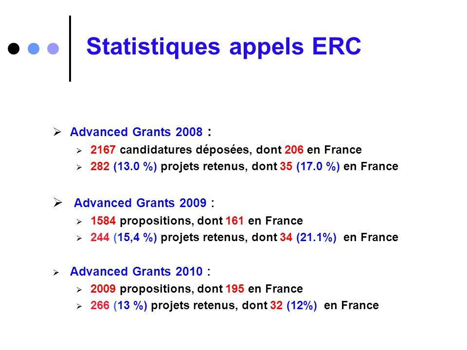 Statistiques appels ERC