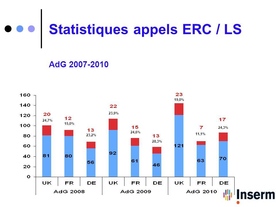 Statistiques appels ERC / LS