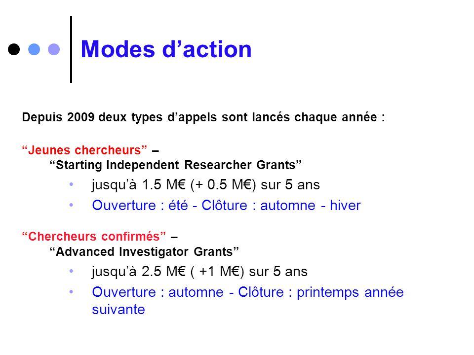 Modes d'action jusqu'à 1.5 M€ (+ 0.5 M€) sur 5 ans