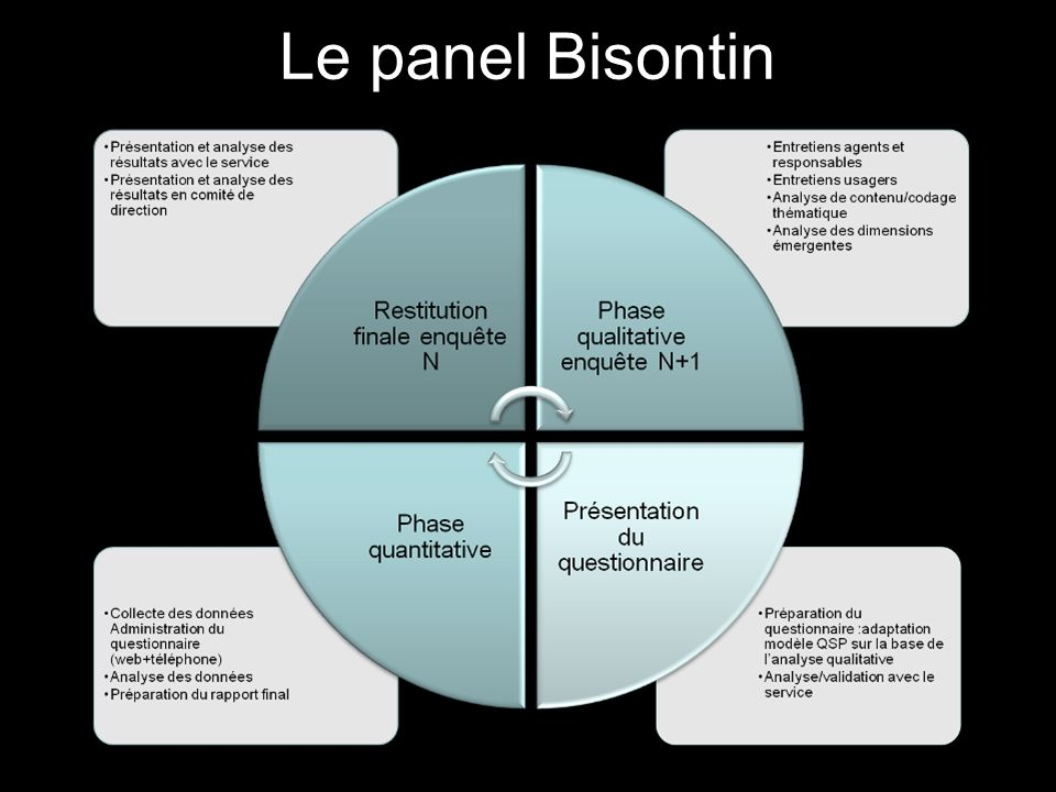 Le panel Bisontin 100