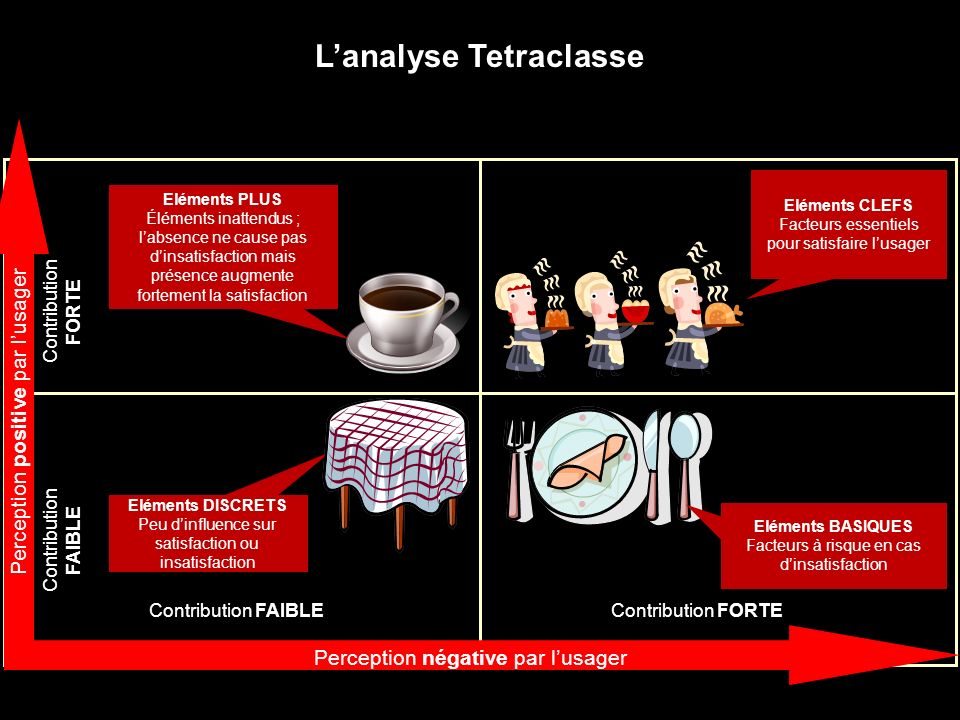 L'analyse Tetraclasse
