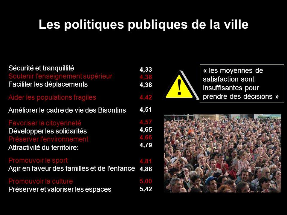 Les politiques publiques de la ville