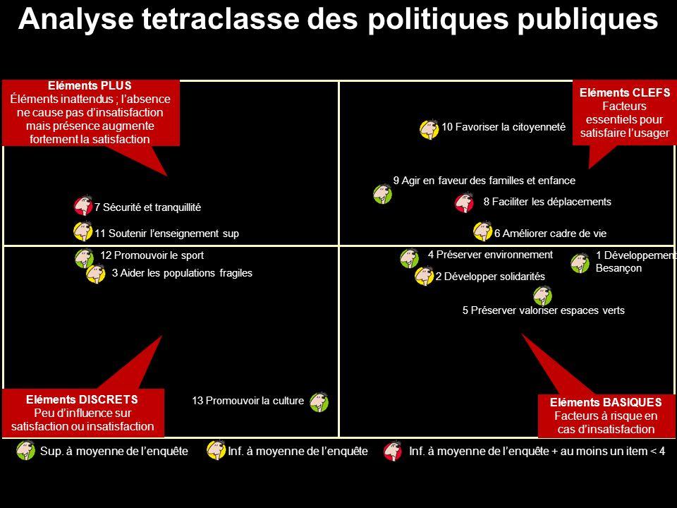 Analyse tetraclasse des politiques publiques