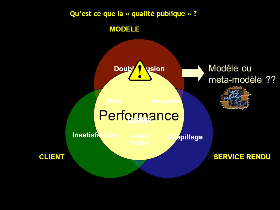 Performance Modèle ou meta-modèle