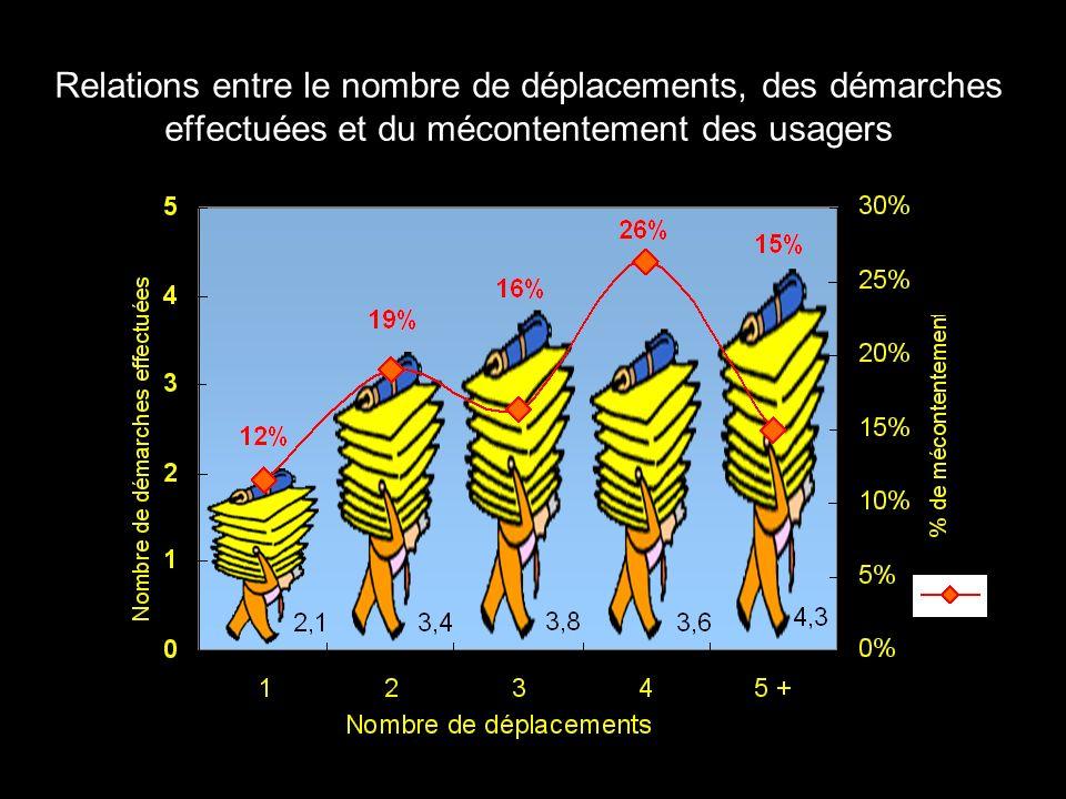 Relations entre le nombre de déplacements, des démarches effectuées et du mécontentement des usagers