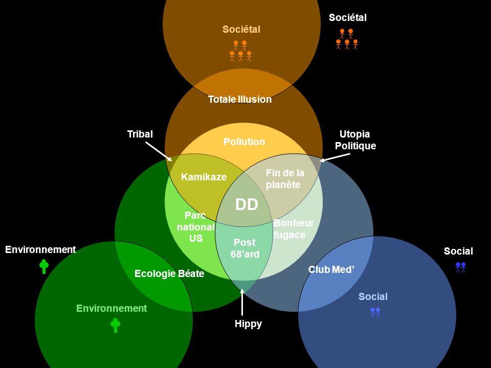 Performance DD Sociétal Environnement Sociétal Social Ecologie Béate