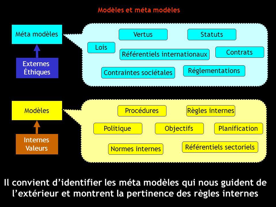 Modèles et méta modèles