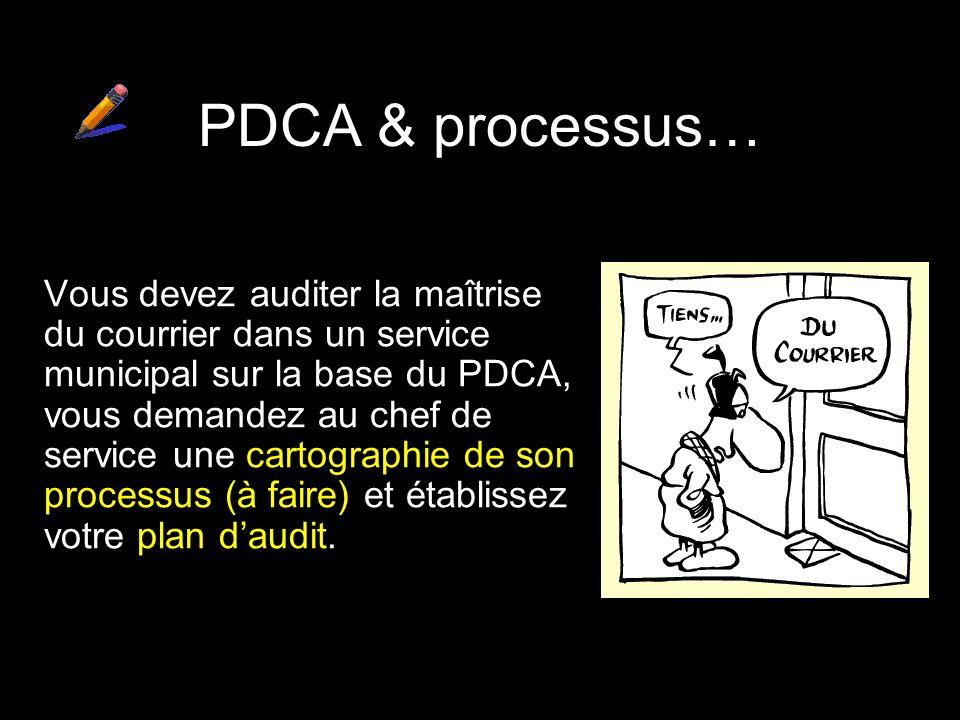PDCA & processus…