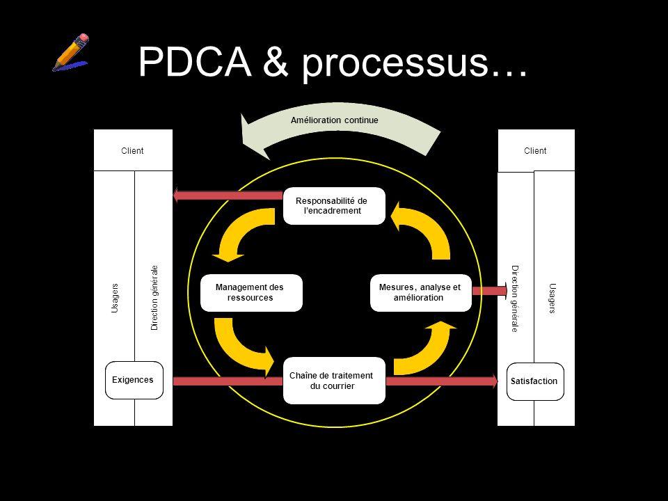 PDCA & processus… Processus de traitement du courrier