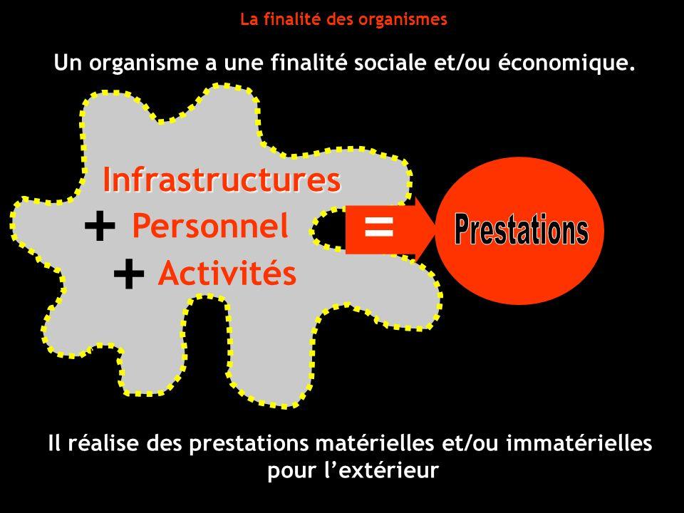 + + = Infrastructures Personnel Prestations Activités