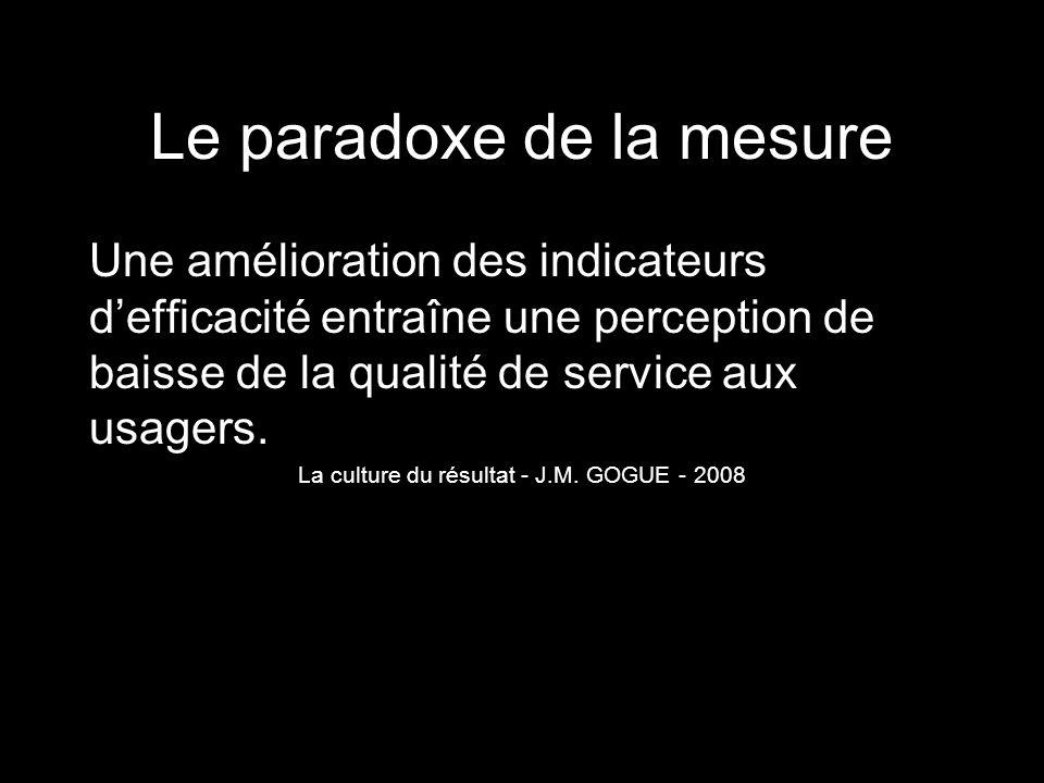 Le paradoxe de la mesure