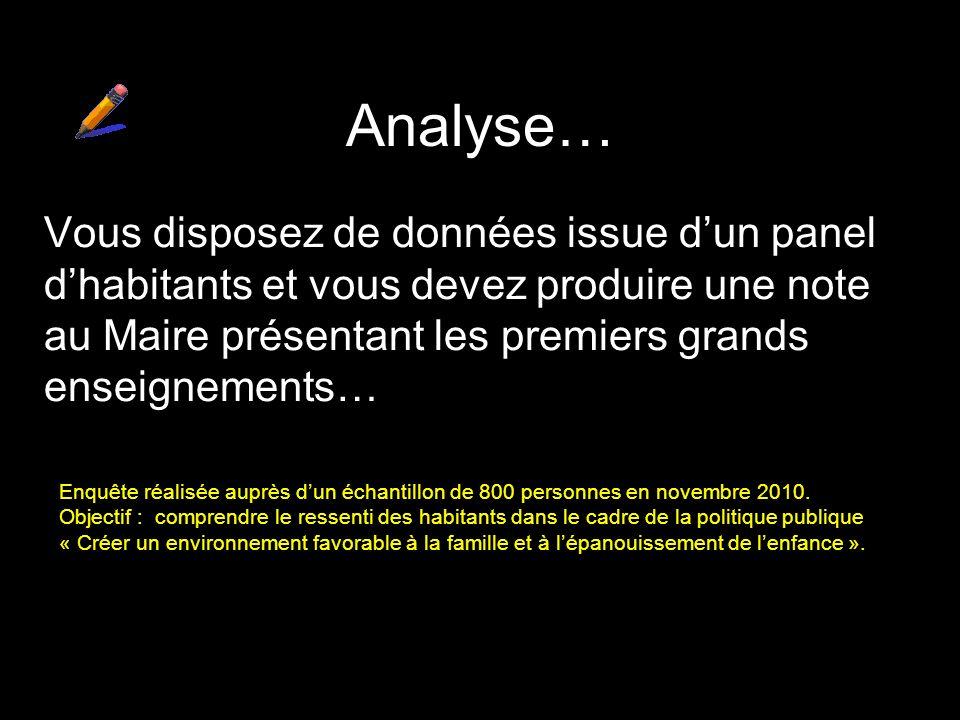 Analyse… Vous disposez de données issue d'un panel d'habitants et vous devez produire une note au Maire présentant les premiers grands enseignements…